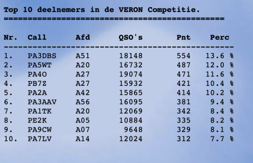2018 Veron competitie.png