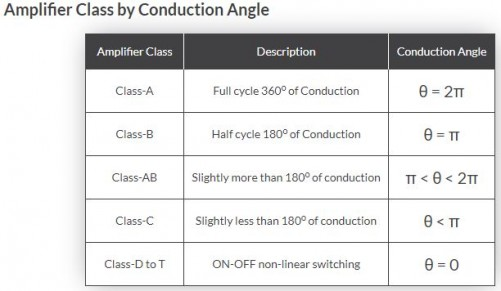 Amplifier Class by Conduction Angle.JPG